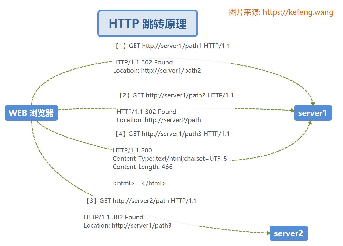 OAuth2.0 原理流程及其单点登录和权限控制